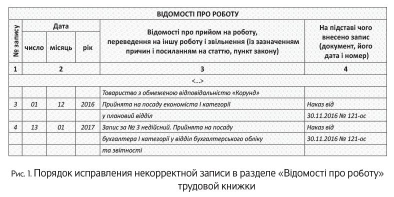 Записи в трудовой книжке между увольнениями сколько нужно отступать