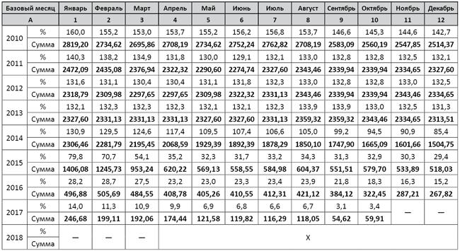 Калькулятор индексация зарплаты