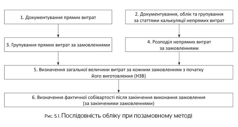 Після закінчення виготовлення виробу або виконання роботи замовлення  закривається. d3e5b158fc8a5