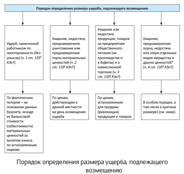 Правовое регулирование процедуры возмещения убытков
