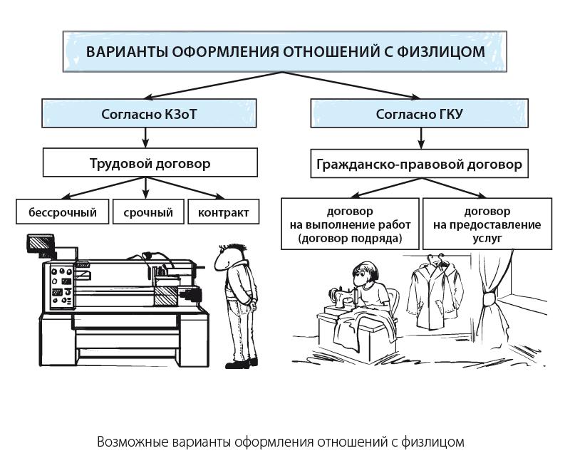 Купить трудовой договор Окружная в каком банке можно взять кредит без поручителей и справок
