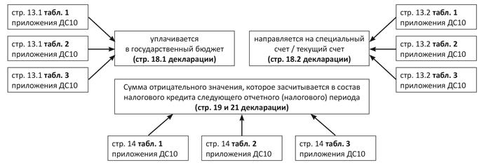 Разница в декларации по ндс и ндфл вычеты ндфл в 2019 году для декларации