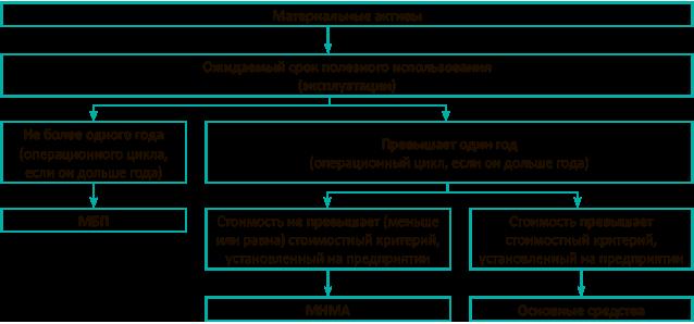 Мбп в бухгалтерии 2016 максимальная стоимость бланки для декларации ндфл