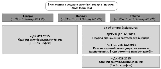 Инструкция Классификатор Дк 016 2010