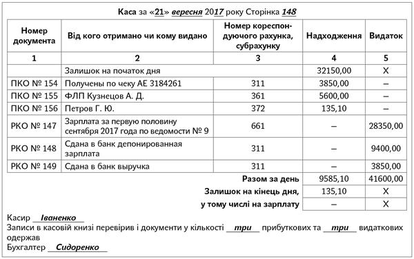 Какую сумму можно выдать в подотчет 2020