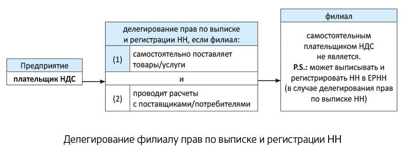 адрес для регистрации ип