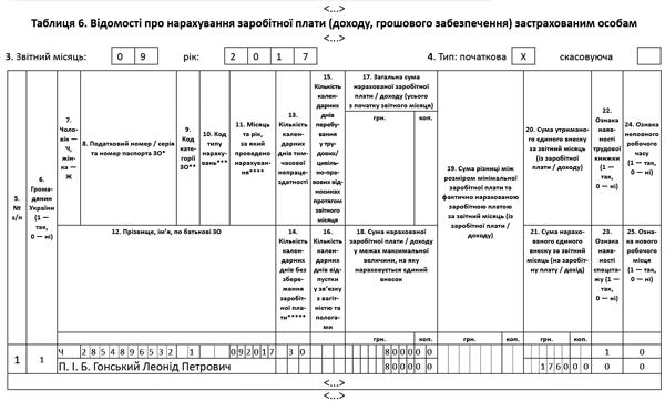Образец заполнения таблицы 2 есв днр