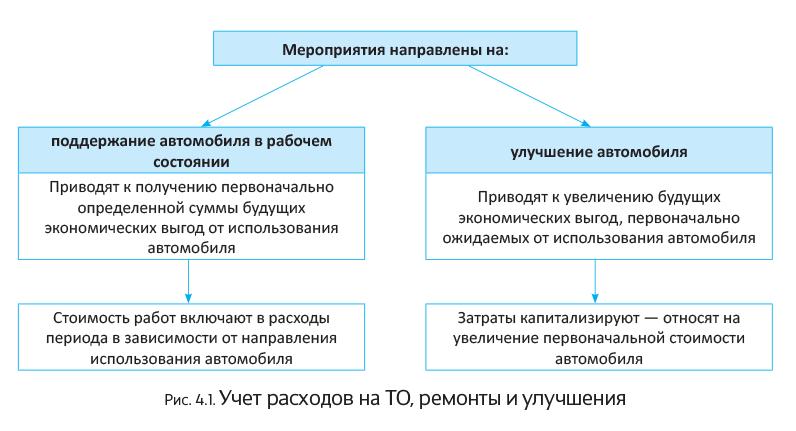 Бухгалтерский учет станции технического обслуживания 3 ндфл декларация 2019 в формате excel