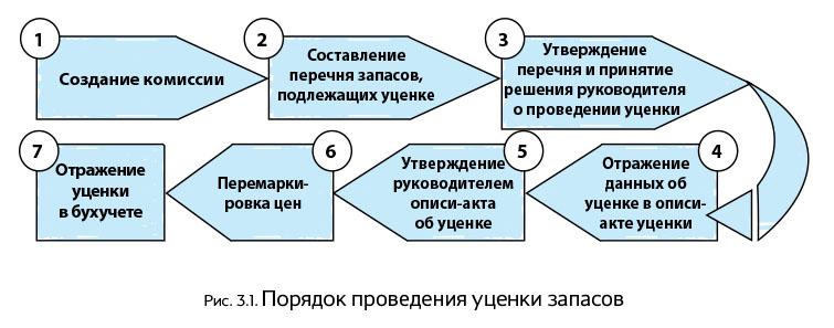 Энциклопедия бухучета (часть 2). 3. Запасы в хозяйственной ... 707bd107636