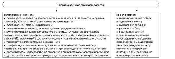 учет по подразделениям в 1с 8.3 бухгалтерия