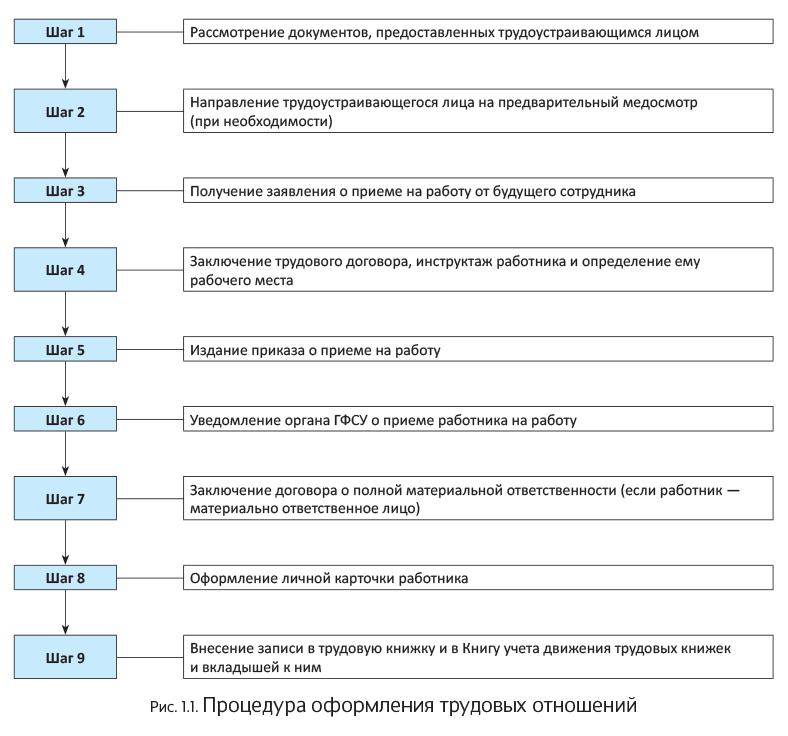 Договор на тестирование оборудования образец