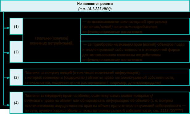 Определить размер платежа по лицензионному договору за программу копьютерную