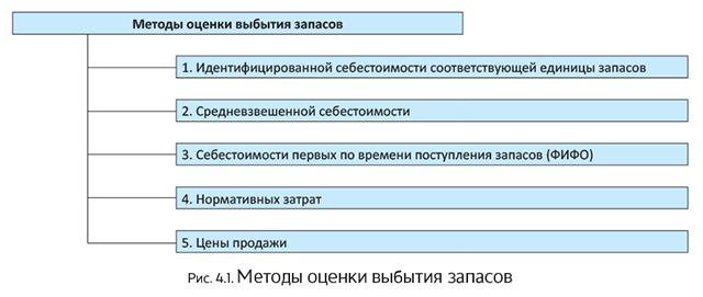 Что такое fifo в бухгалтерии регистрация ип в тюмени