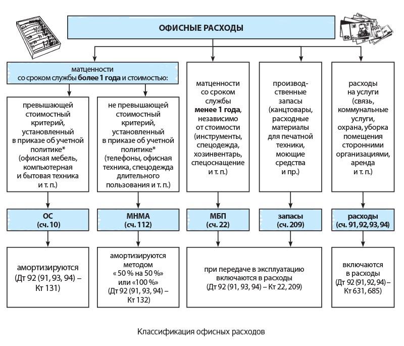 регистрация ип в орехово зуево московской области
