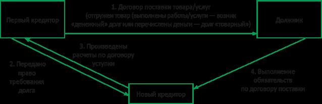 уступка права требования и перевод долга