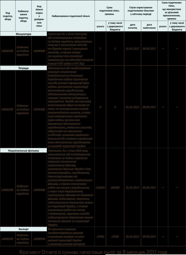 Код операции по реализации макулатуры прием макулатуры в брянске адреса