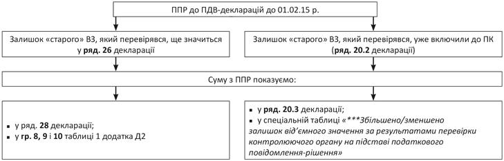 245be894c4b972 Рис. 1. Відображення у ПДВ-декларації результатів ППР до «старих» звітних  періодів (до 01.02.15 р.)