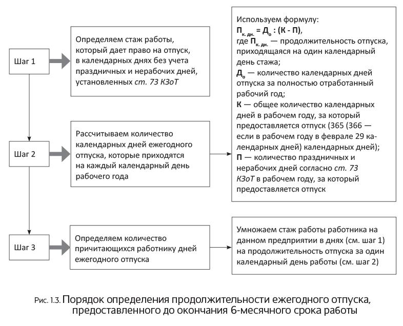 Документы для оформления рвп