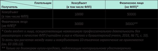 Брачный контракт семейный кодекс