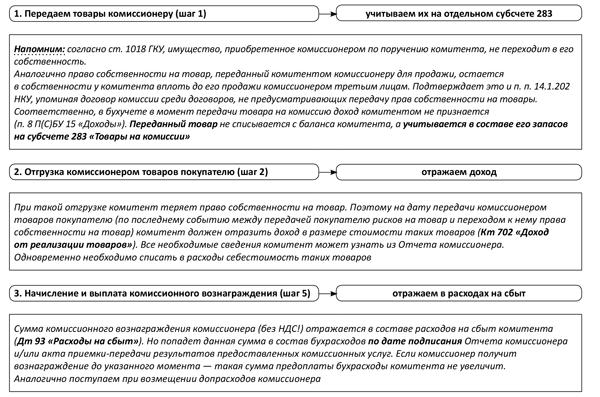 Договор между комиссионером и покупателем