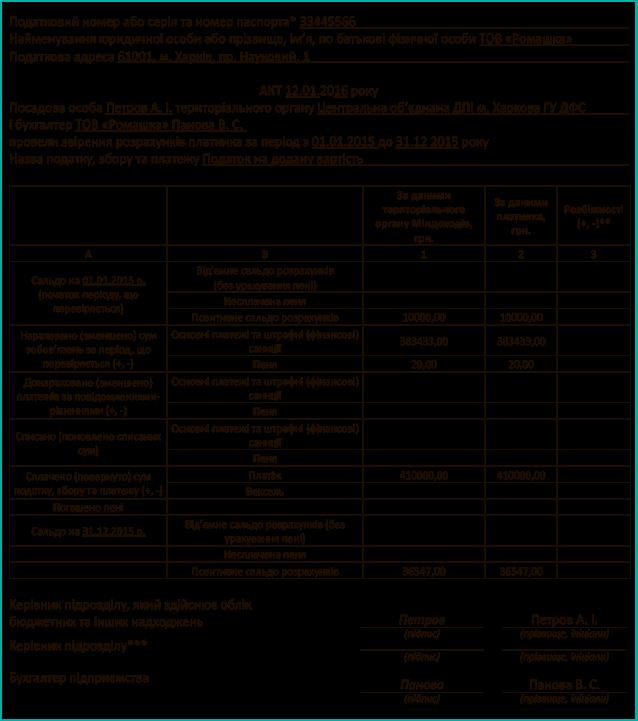 образец заявления на списание переплаты в бюджет