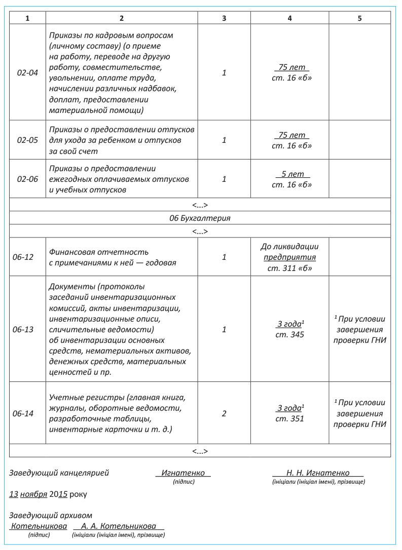 Номенклатура дел бухгалтерии на 2016 год нк рф срок регистрации ип