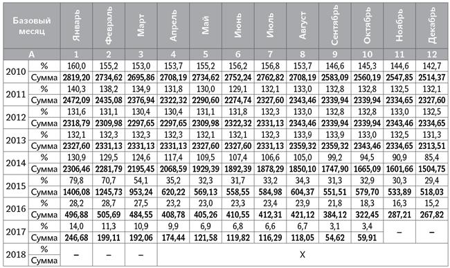 Как рассчитать среднедневную зарплату